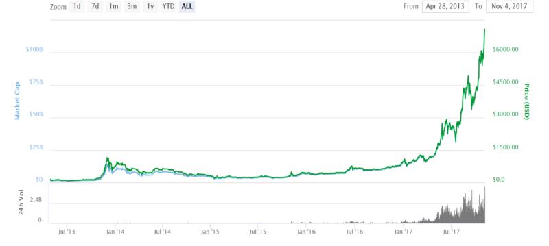 Bitcoin's Unstoppable Skyrocketing Trend