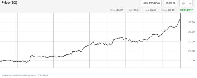 Square stock price graph