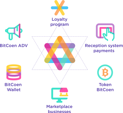BitCoen Blockchain Technology