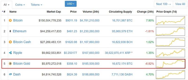 Bitcoin Gold on Coinmarketcap