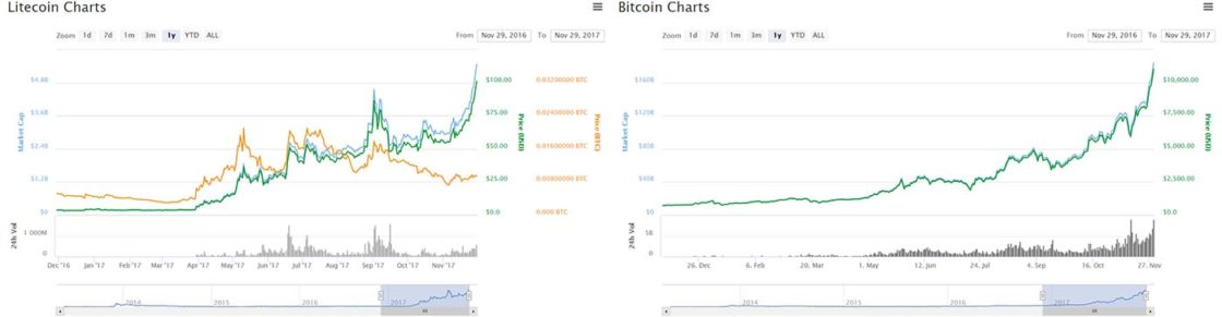 Bitcoin vs Litecoin Percentage Growth Comparison
