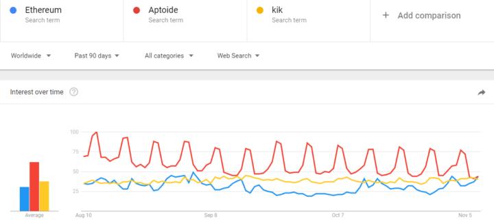 Google ICO Trends 1