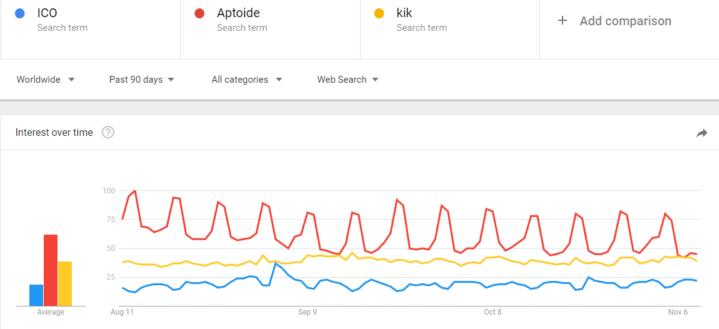 Google ICO Trends
