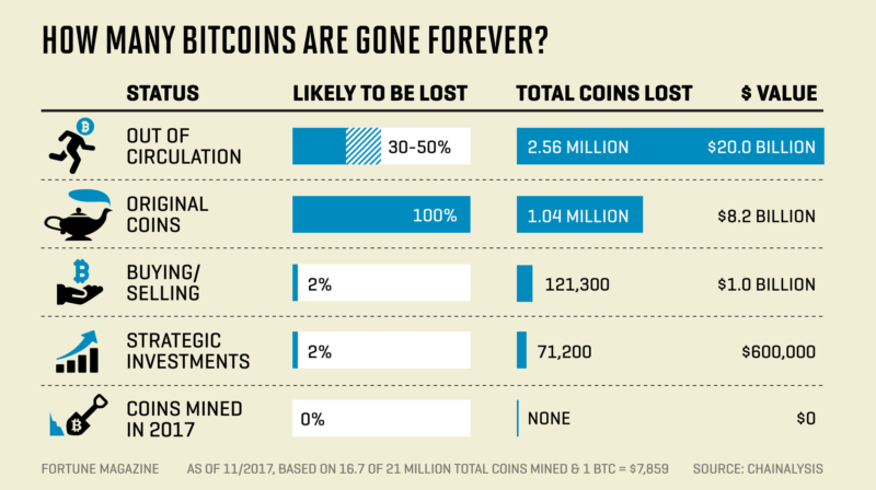Nearly Four Million Lost Bitcoins