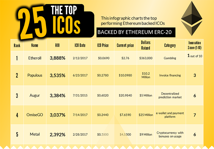 Analysis of the Top 25 ICOs