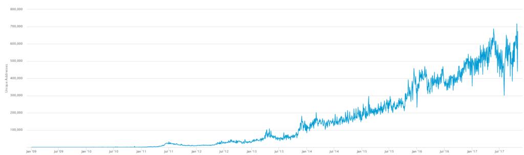 Coinbase signups and Bitcoin wallets