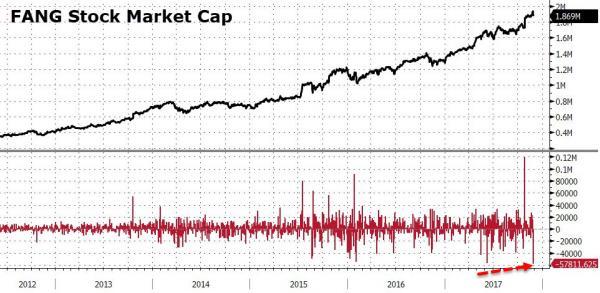 FANG market cap