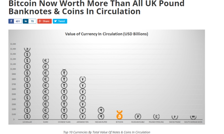 Bitcoin Is Defying The Economic Status Quo
