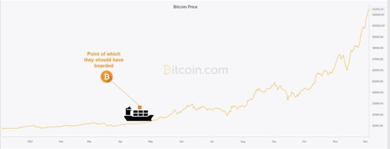 mark fidelman bitcoin chart