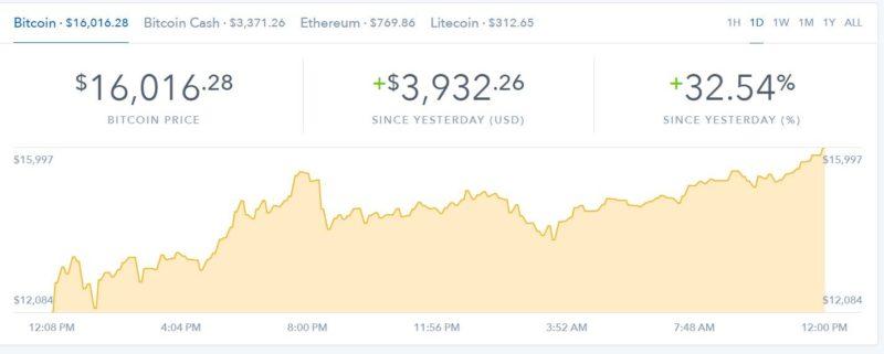 Coinbase Bitcoin chart - 12/23/17