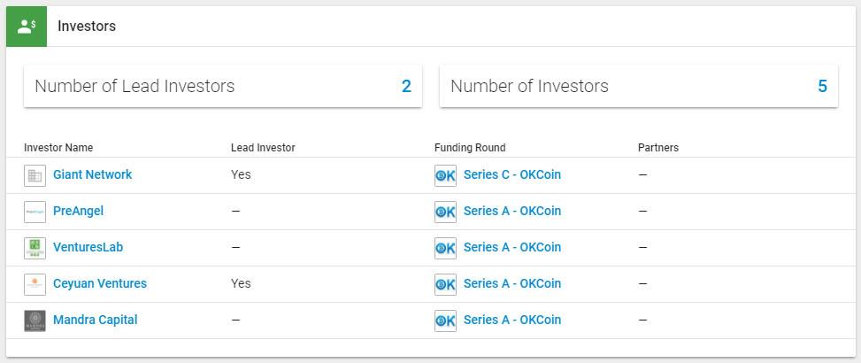 OKCoin investors - Crunchbase