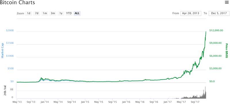Bitcoin passes $12k