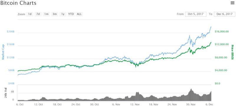 Bitcoin prices top $13,000