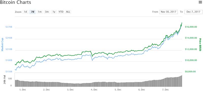 Bitcoin breaches $16k milestone