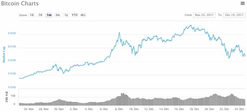 Bitcoin average 24hr trade volume
