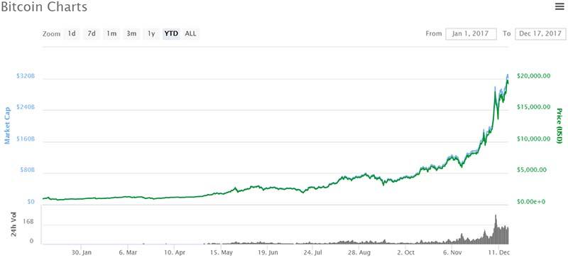 Jumping on the Bitcoin Bandwagon