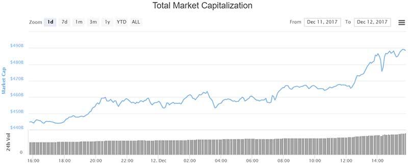 1343 Cryptos, Half A Trillion Dollars