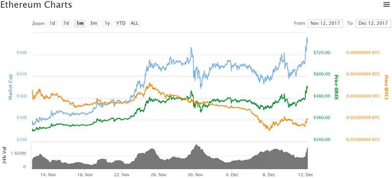 Ethereum price chart - 12/12/17