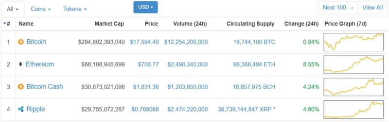 Ripple #4 by Market Cap on CoinMarketCap