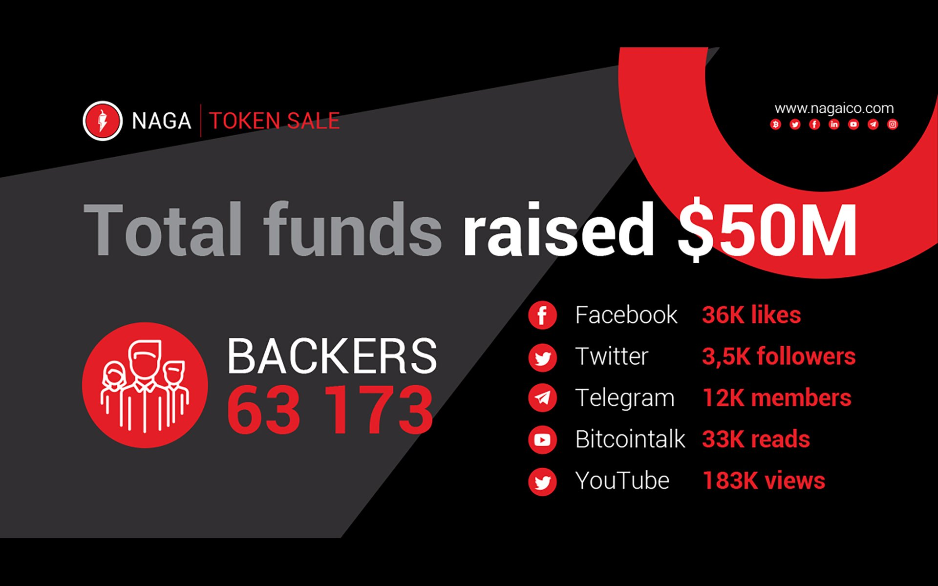 The NAGA Token Sale Has Ended with a Huge Success