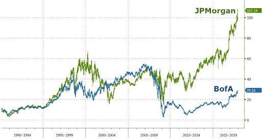 BofA and JP Morgan trade revenues