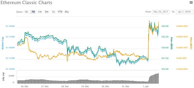 Ethereum Classic chart - CoinMarketCap