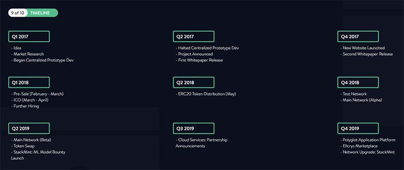 Ellcrys Timeline