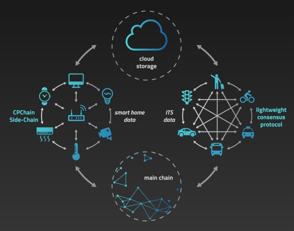 Blockchain's Role in IoT