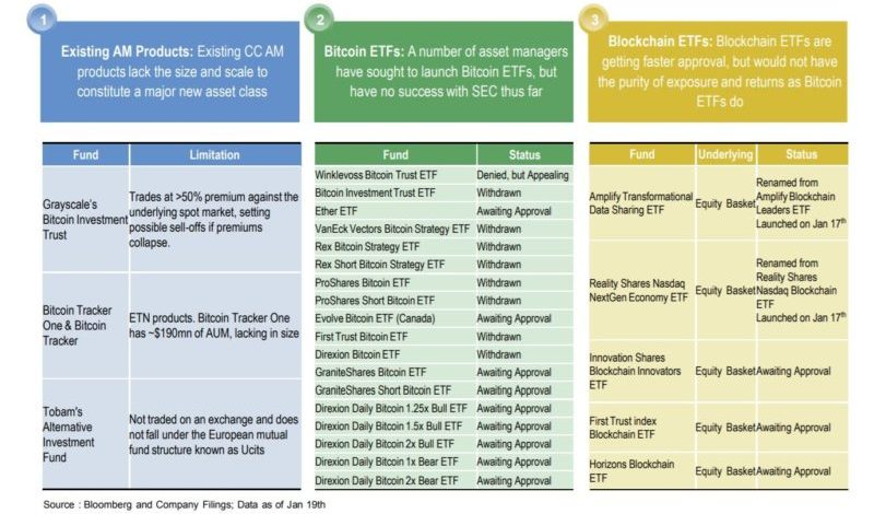 Cryptocurrencies As Key to Portfolio Diversification