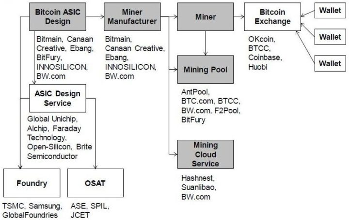 Bitmain revenue streams