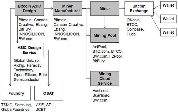 Bitmain revenue streams