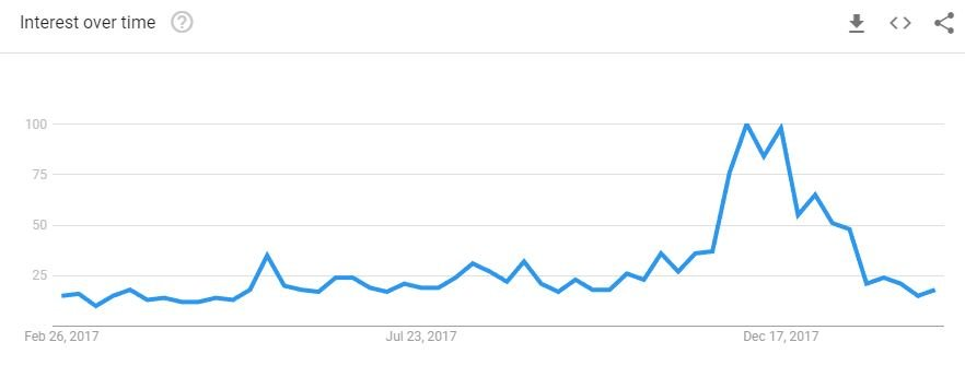 bitcoin search trend