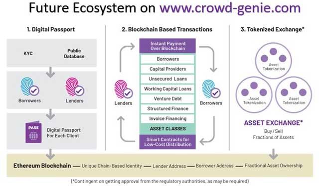 Crowd Genie Ecosystem