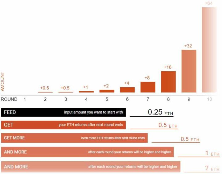 Phoenix earnings chart