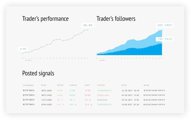 More Reliable Trading Signals