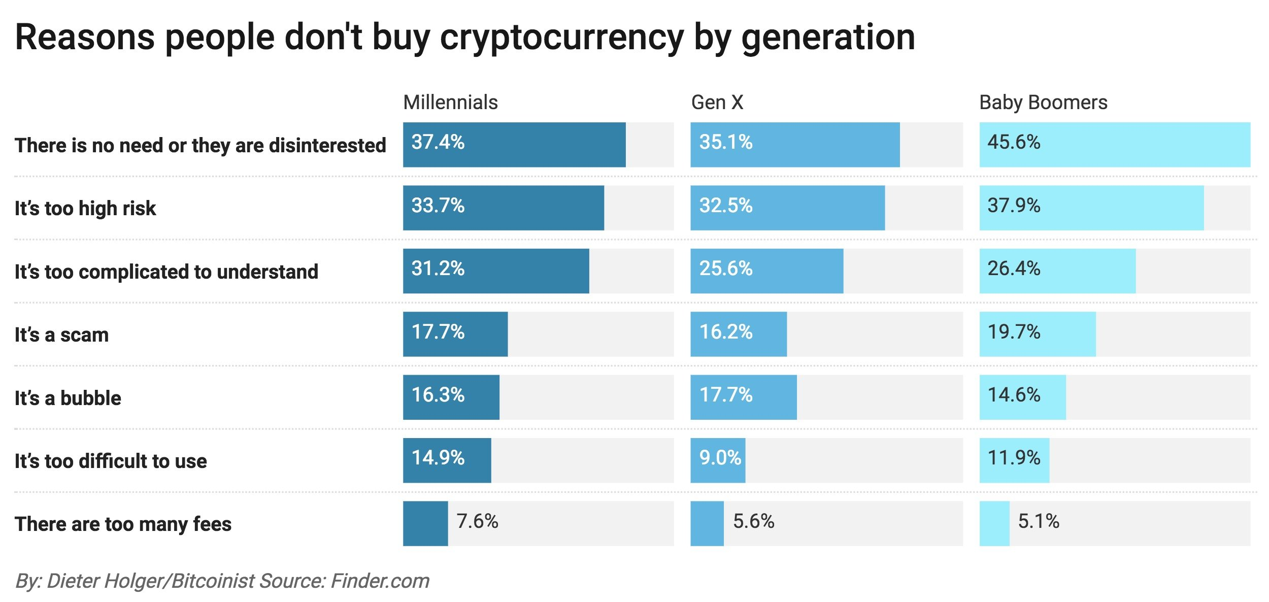 how many people own a cryptocurrency