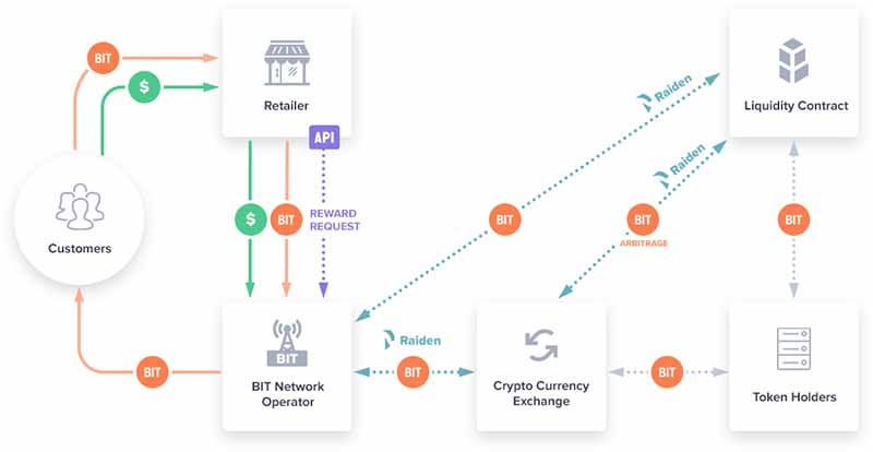 BitRewards process flow chart