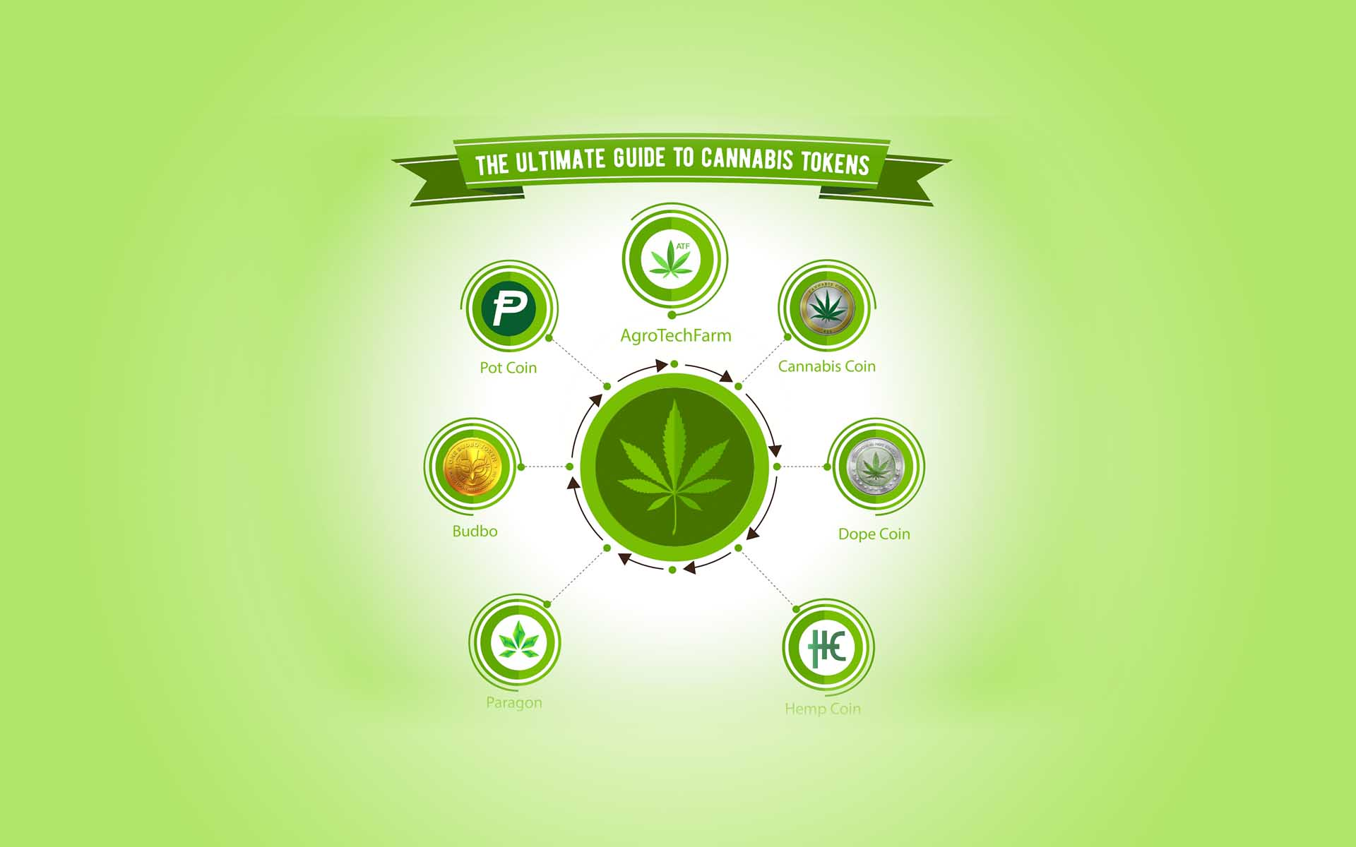 The Ultimate Guide to Cannabis Tokens