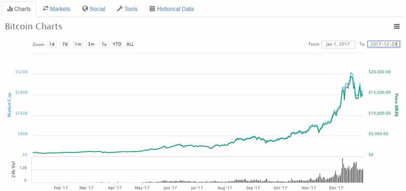 Bitcoin prices 2017