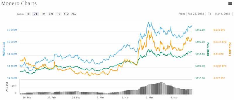 Monero price chart - Mar 4 2018