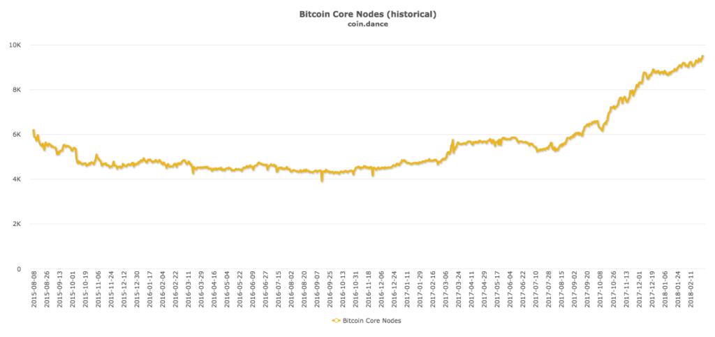 Bitcoin Core nodes