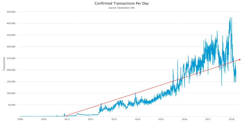 Bitcoin usage