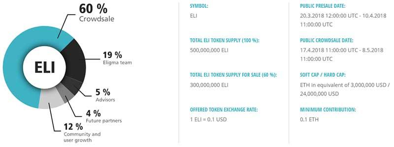 Eligma's main token sale begins in just five days