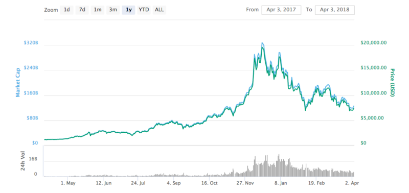 Bitcoin Price Chart as of April 3 2018