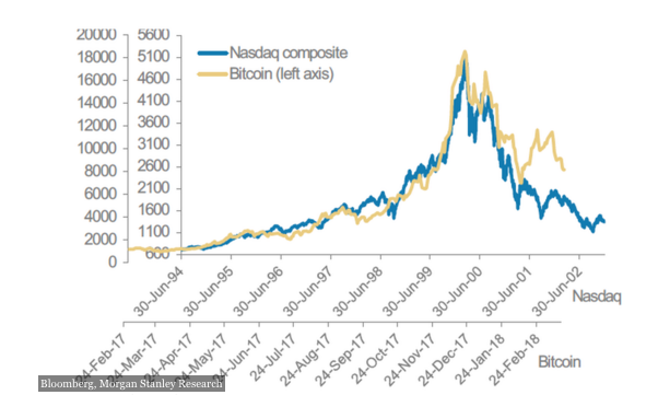 Bitcoin and Nasdaq comparison
