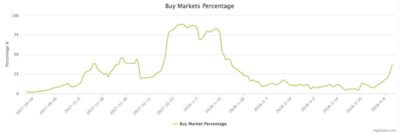 Bitcoin Buy Markets Percentage