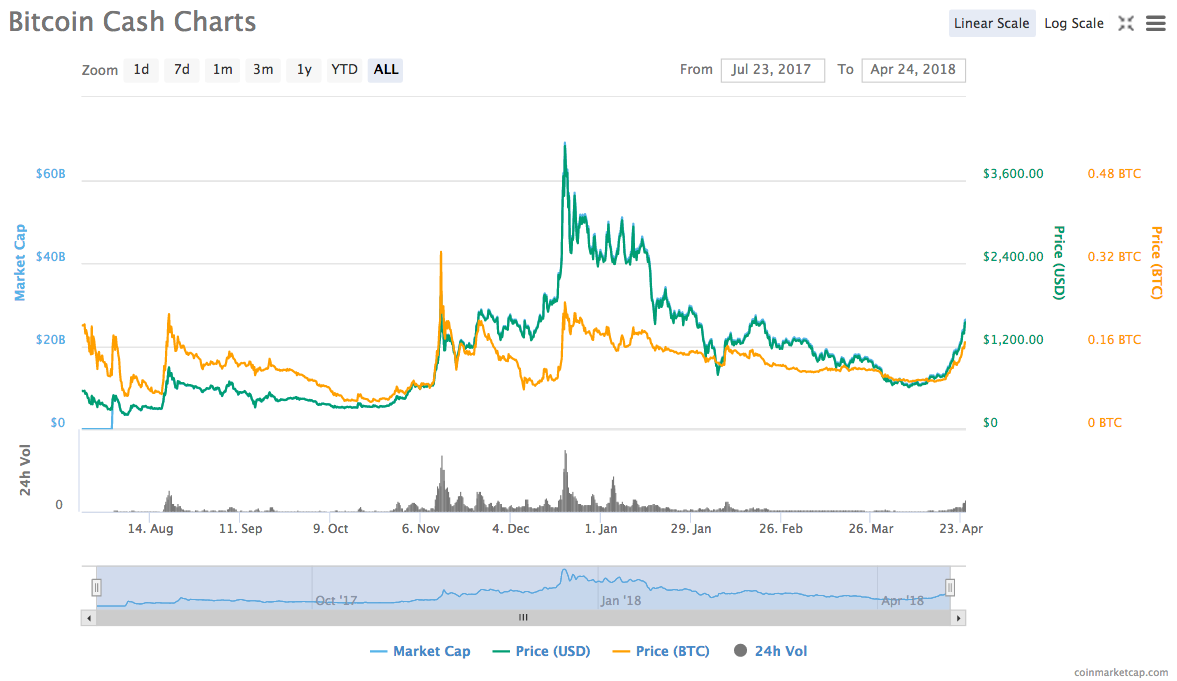Bitcoin Cash price chart