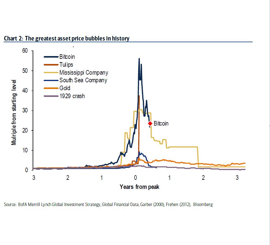 price bubbbles