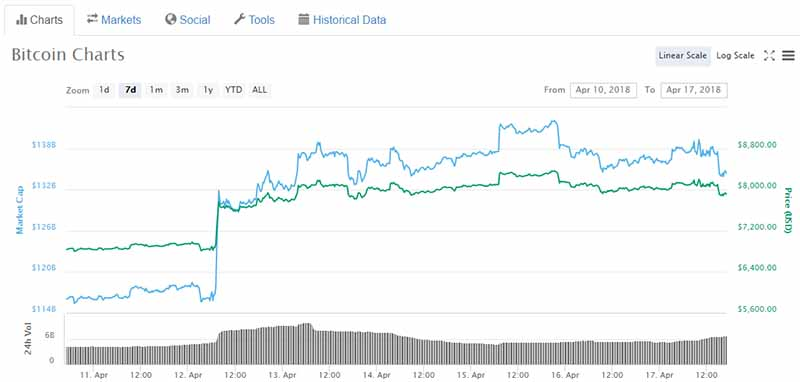 Bitcoin prices climbing over 20% in a single week