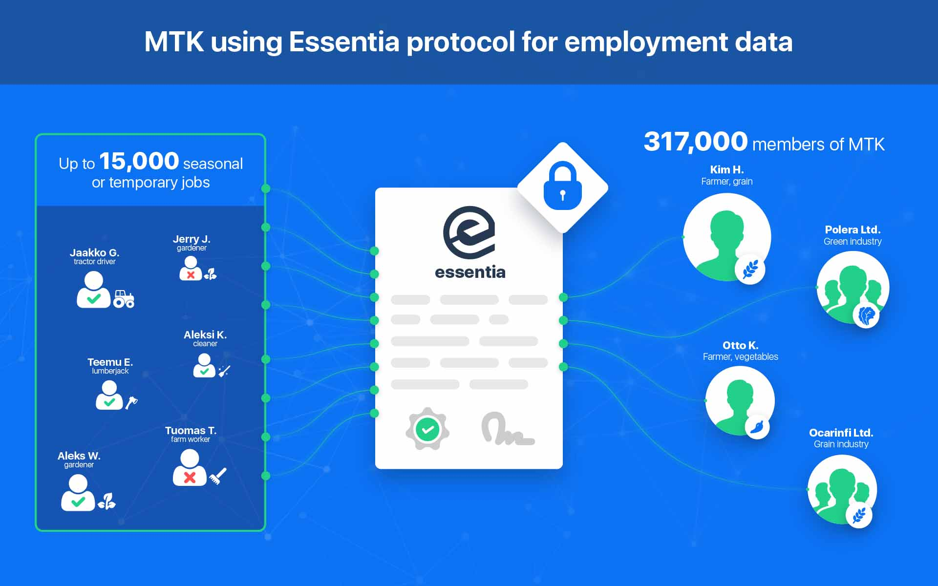 Essentia to Develop First Blockchain Based Solution Approved by Finnish Government with MTK